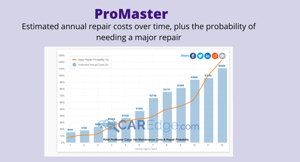 Screenshot of average ProMaster repair costs over time