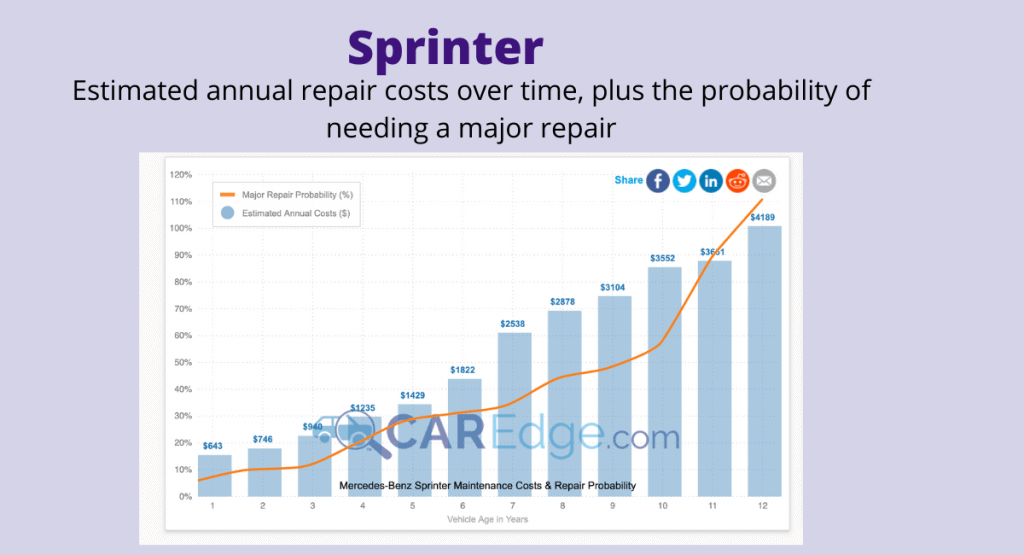 Screenshot of average Sprinter repair costs over time